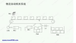 物流自动化检测系统