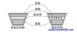 传动带结构图